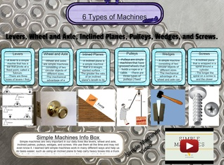 6 Types of Machines