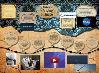 History of Flight in Space