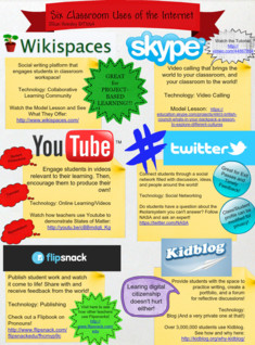 Six Classroom Uses of the Internet
