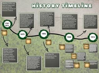 forensic science time line