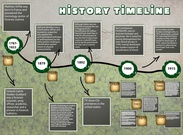 forensic science time line's thumbnail
