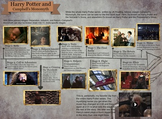 [2015] Shelby McNeil: Harry Potter and Campbell's Monomyth