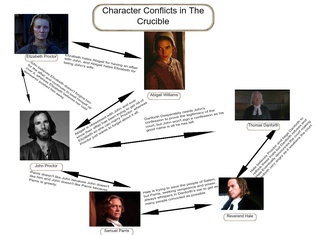 Character Conflicts