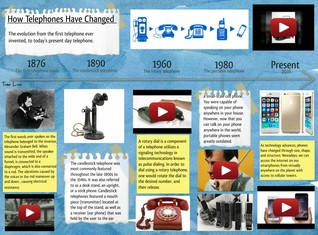 How Telephones Have Changed