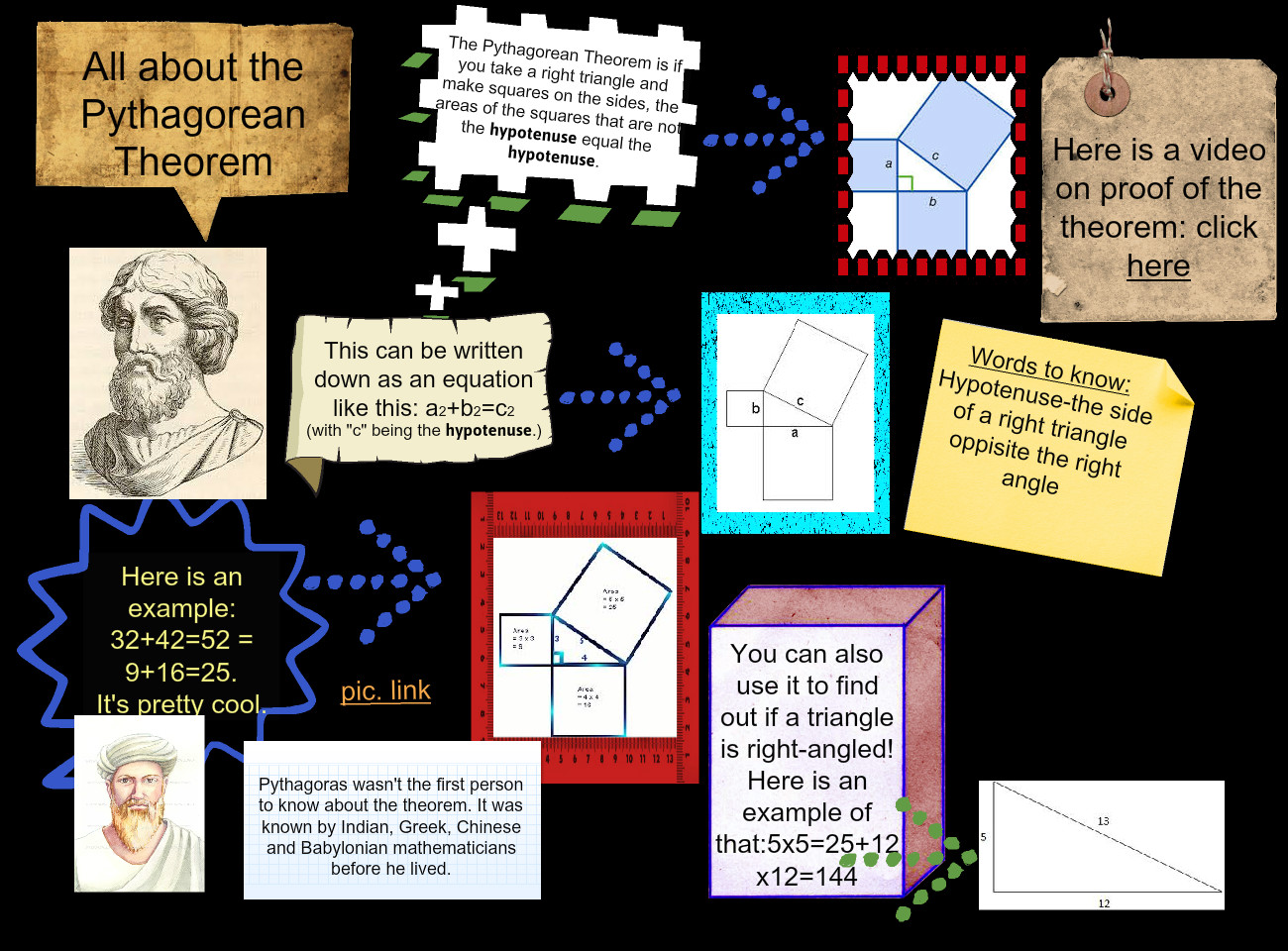 All about the Pythagorean Theorem