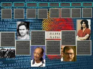 Forensic Criminals and Important Figures