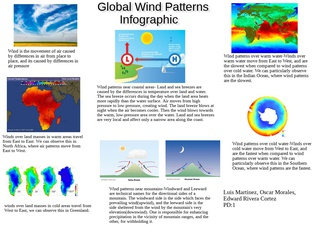 Global Wind Patterns Infographic