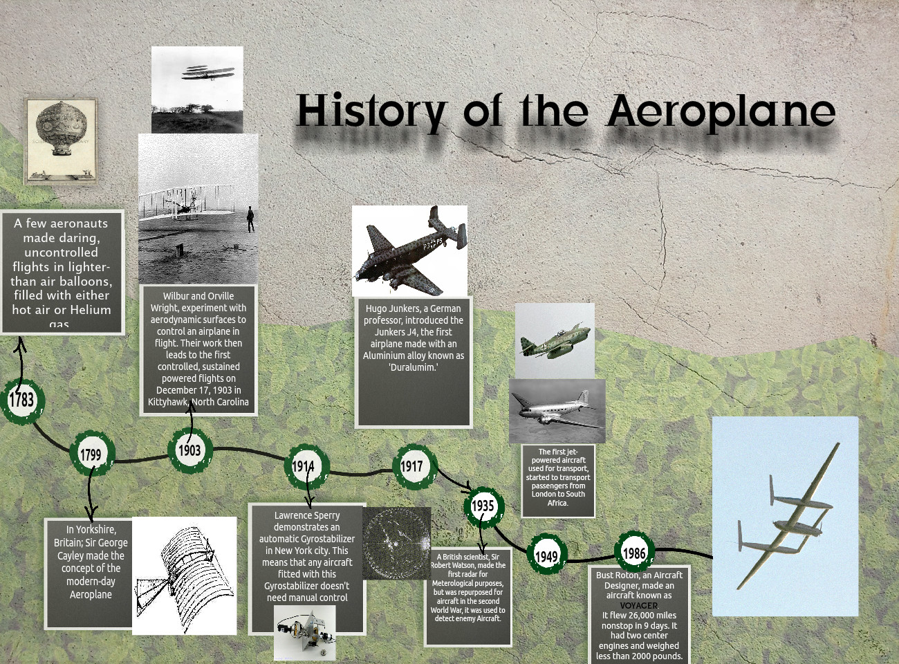 [2016] Dylan Hoffman: History of the Aeroplane