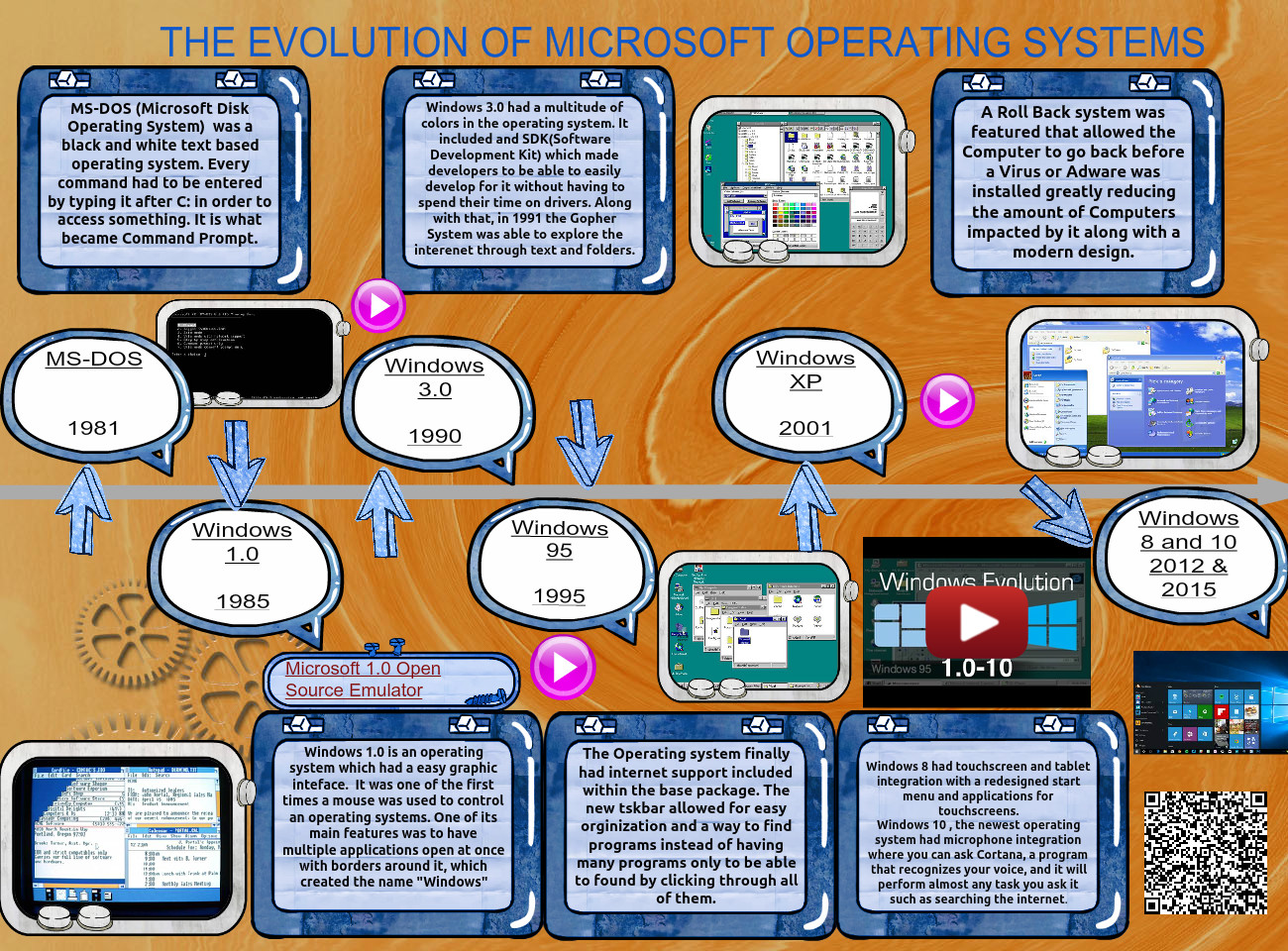 The History of Microsoft Operating Systems