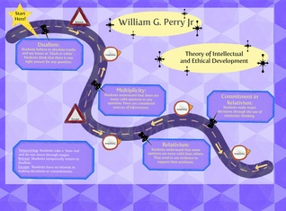 Perry's Theory of Intellectual and Ethical Development