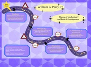 Perry's Theory of Intellectual and Ethical Development's thumbnail