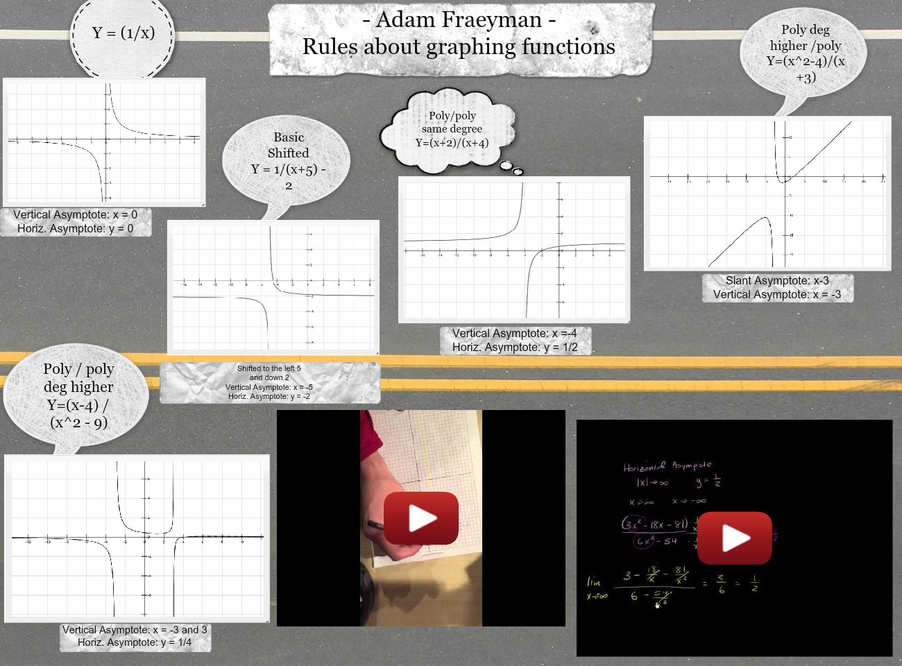 Rules about Graphing Functions