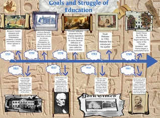 Goals and Struggle of Education