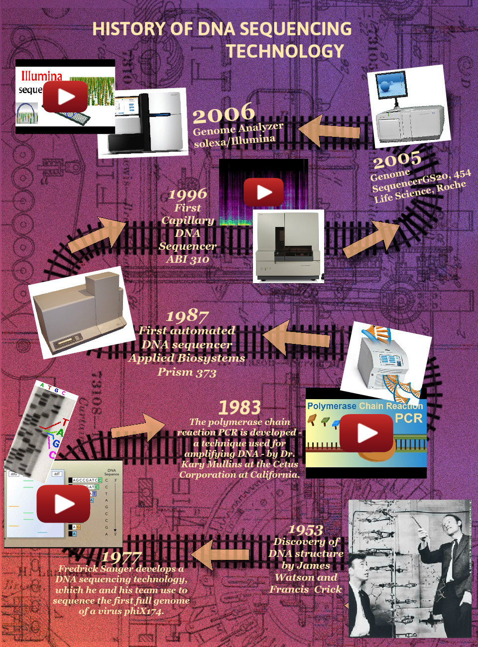 History of DNA Sequencing Technology
