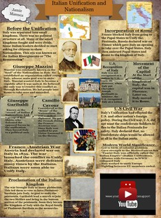 Italian Unification and Nationalism